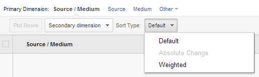 "Use the ""Sort Type"" drop down to sort by ""Weighted."""