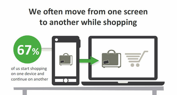 Google reported that many shoppers use multiple screens in the process of making a purchase.