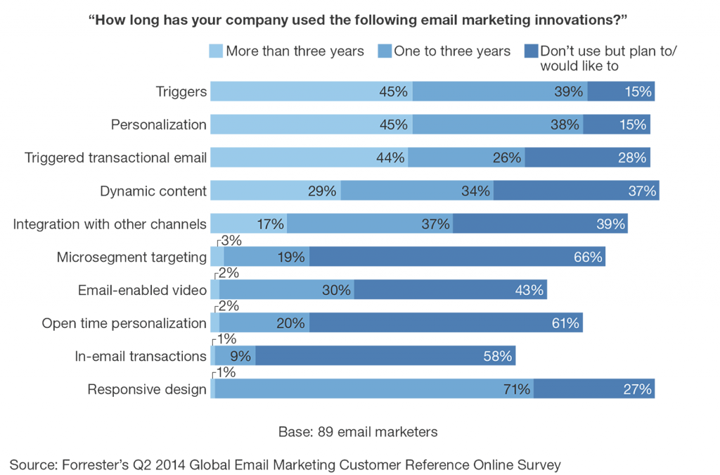 Forrester Research's Q2 2014 Global Email Marketing Customer Reference Survey asked marketers which email innovations they have used.