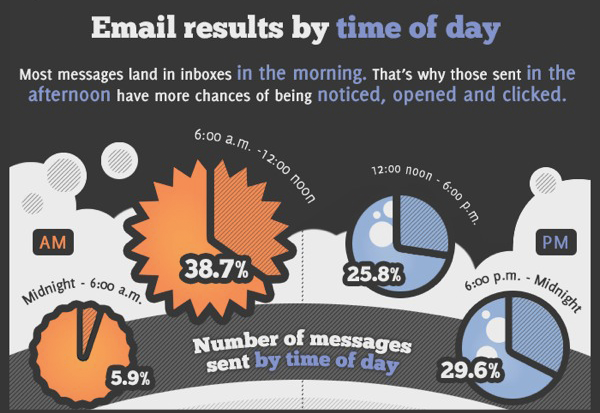 Most emails are mailed out between 6 A.M and noon.