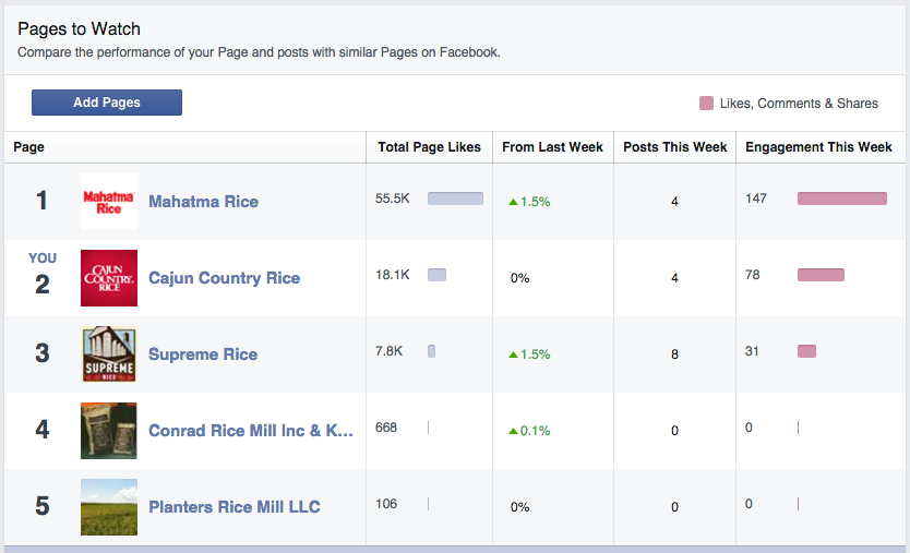 Pages to Watch is one of the best features of Facebook Insights.