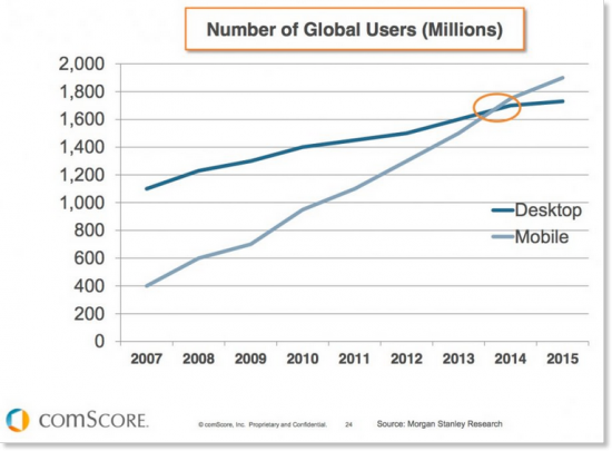 Mobile now exceeds desktop Internet usage.