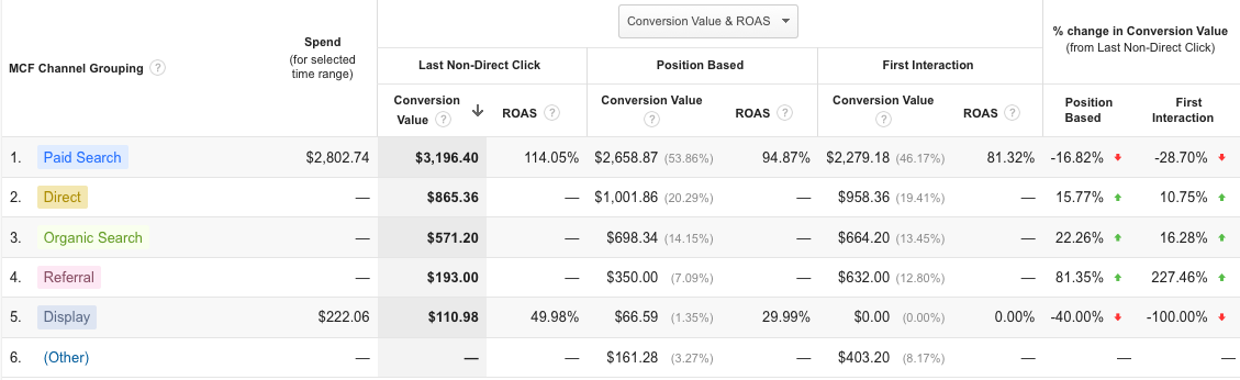 With the Google Analytics Model Comparison Tool you see attribution models side-by-side.