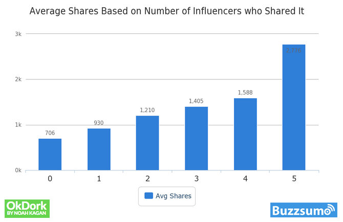 Influencers sharing posts can have an effect on overall sharing.