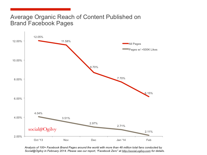 According to Social@Ogilivy, an advertising firm, Facebook's organic reach for all business pages declined from 12.05 percent in October 2013 to 6.15 percent in February 2014.