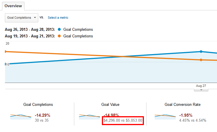 You see a more accurate overview after setting up Goals in Google Analytics.
