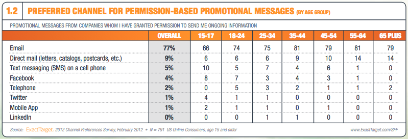 ExactTarget's 2012 Channel Preferences survey found email still trumps every other marketing channel for how consumers want to receive promotional messages.