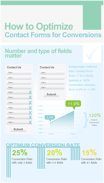 This segment of an infographic from QuickSprout shows how reducing the number of fields in a contact form from 11 fields down to 4 fields generated a 120 percent increase in conversion.