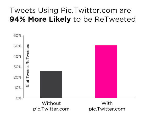 Twitter posts have a greater chance to be retweeted if they include pictures.