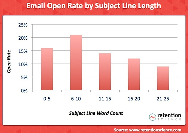 Email Subject Length Retention Science