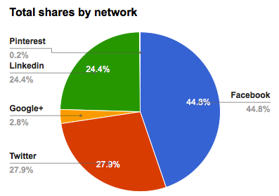 Facebook rewards the finance industry with the most shares. (Source: Uprise)