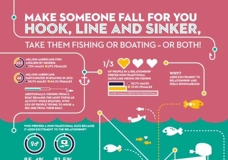 Make Someone Fall For You Hook, Line and Sinker. Take Them Fishing or Boating – Or Both!