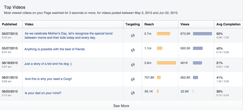 Metrics for videos within a date range.