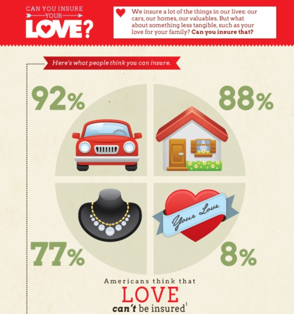 Can You Insure Love?