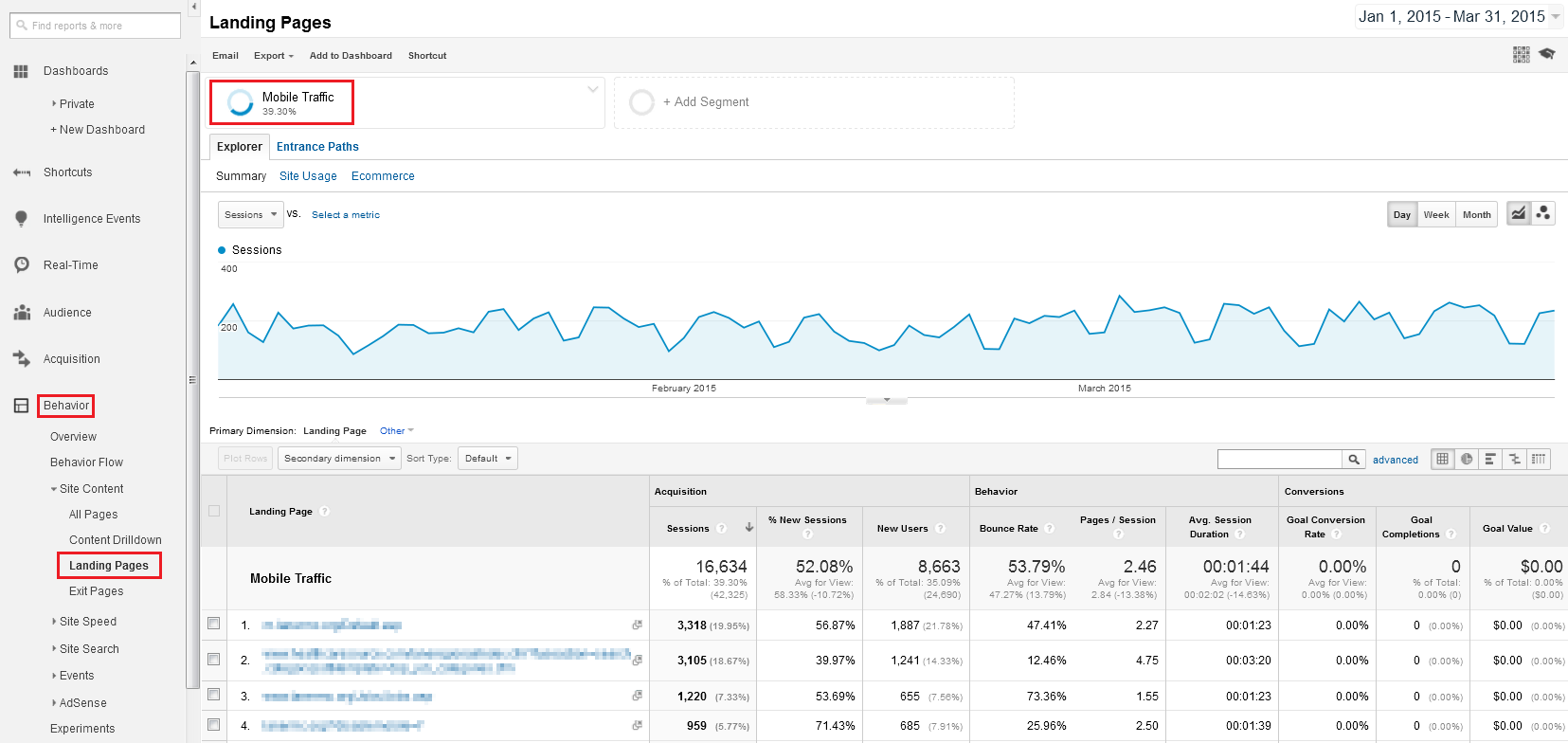 Google Analytics Landing Pages Mobile Use segment.