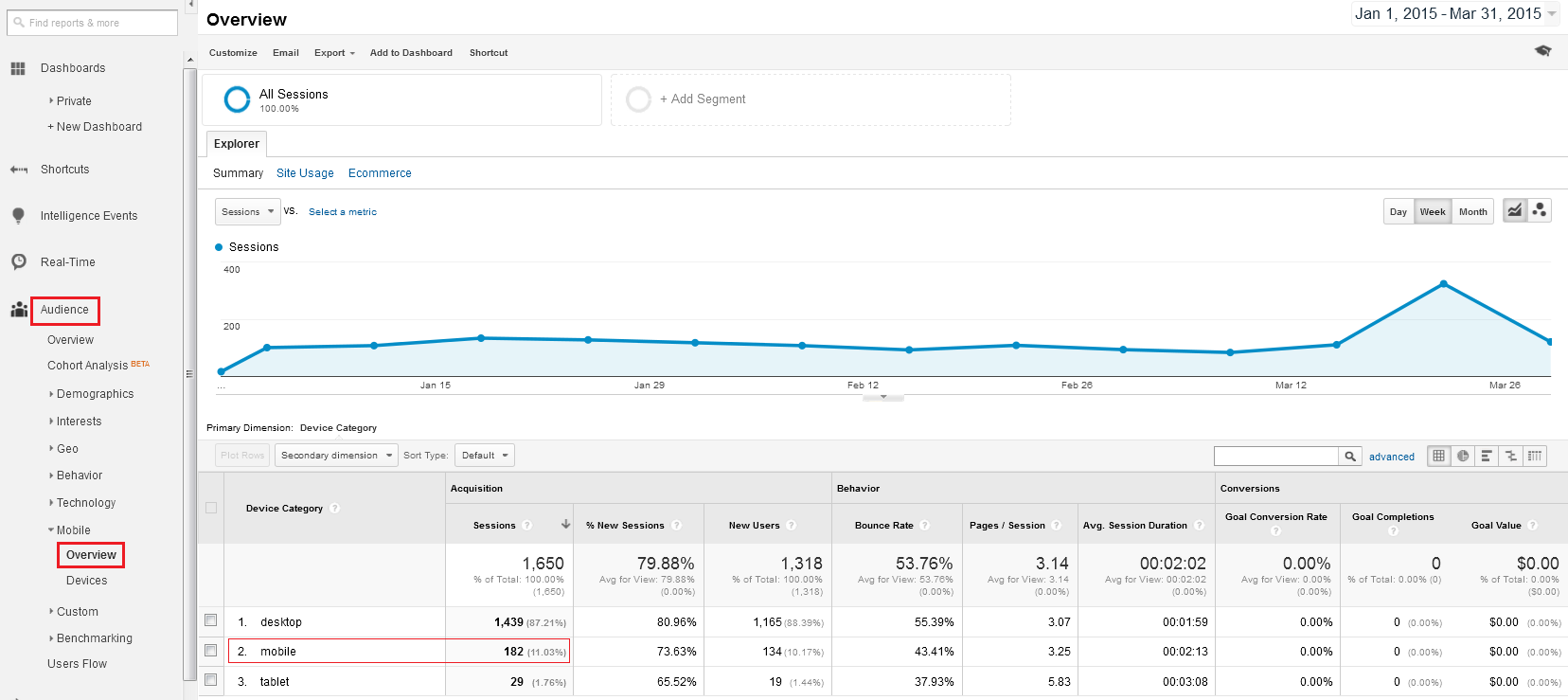 Mobile overview in Google Analytics.