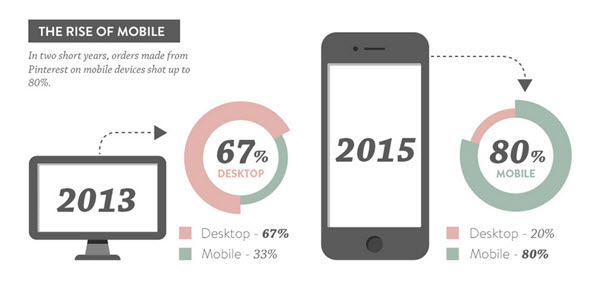 Mobile orders have increased 140 percent in two years.