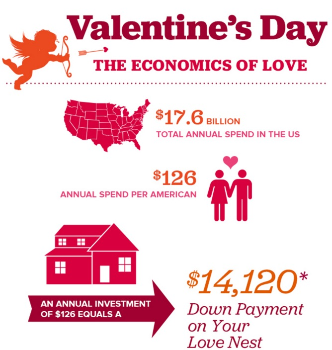 Valentine's Day: The Economics of Love.