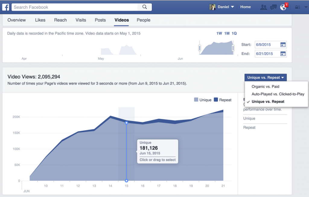 Facebook page video metrics example.