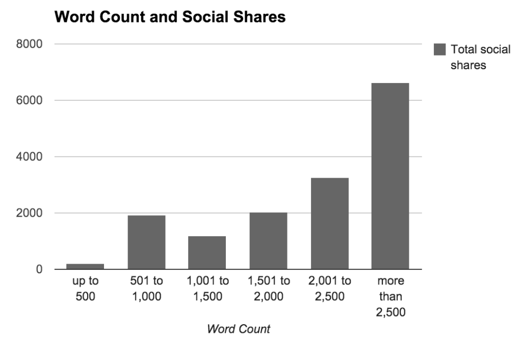 Social Shares by Word Count
